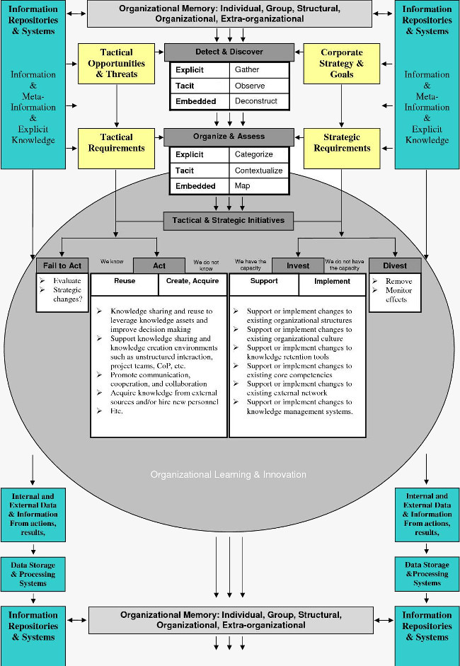 a model of project knowledge management 5 basic phases of project management project management institute, inc (pmi) defines project management as the application of knowledge, skills, tools and techniques to a broad range of activities in order to meet the requirements of a particular projectthe process of directing and controlling a project from start to finish may be further.