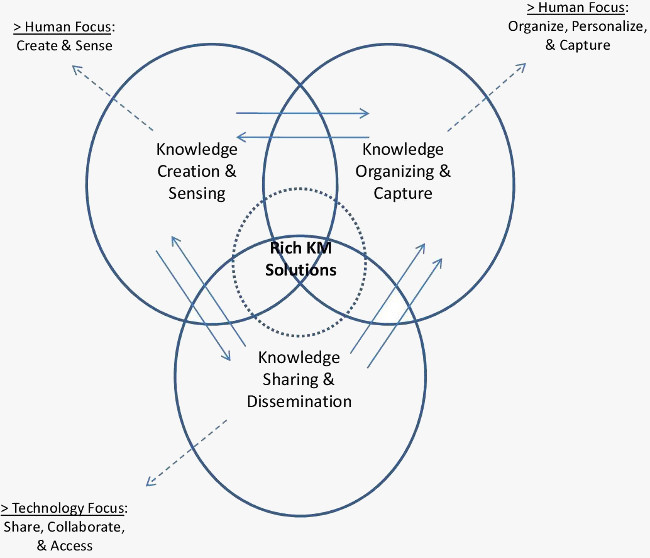 The Knowledge Management Process Model